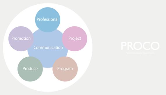 プロコミュニケーション名称コンセプト画像